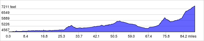 Elevation Profile - Gateway to La Sal, Utah: + 6067 / - 3093 ft