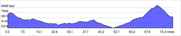 Elevation Profile - La Sal to Monticello: +5600 ft / -6100 ft