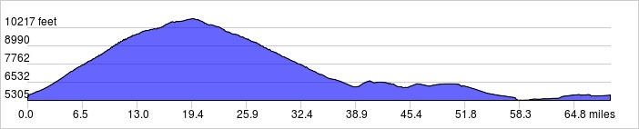 Elevation Profile: +6712 ft / -6702 ft