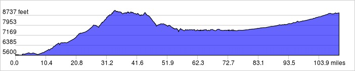 Elevation Profile: +8422 ft / -5163 ft