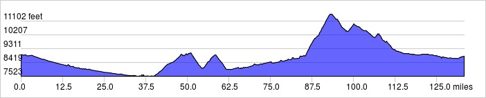 Elevation Profile: +8715 ft / -8784 ft