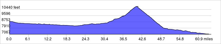 Elevation Profile: +3407 ft / -5173 ft