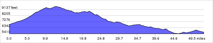 Whiterock Canyons, Day 6 Elevation Profile