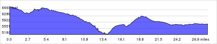 Whiterock Canyons, Day 3 Elevation Profile