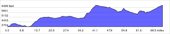 Whiterock Canyons, Day 2 Elevation Profile
