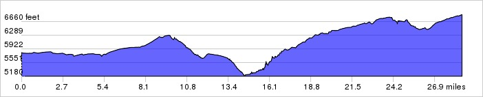 Whiterock Canyons, Day 5 Elevation Profile