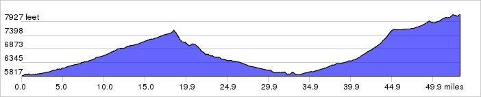 Whiterock Canyons, Day 4 Elevation Profile