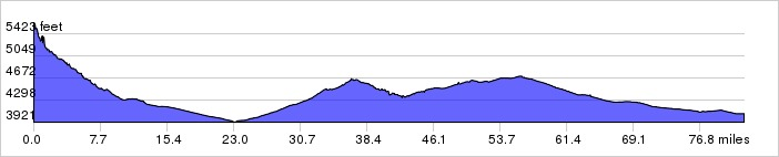 DAY 5: BISBEE, ARIZONA TO RODEO, NEW MEXICO Elevation Gain: 1869 ft Elevation Loss: 2029 ft