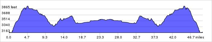 Glacier National Park, Day 1 Elevation Profile