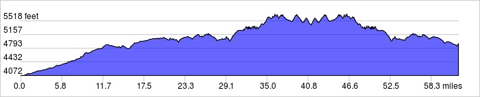 Elevation Profile: +4835 ft / -4000 ft