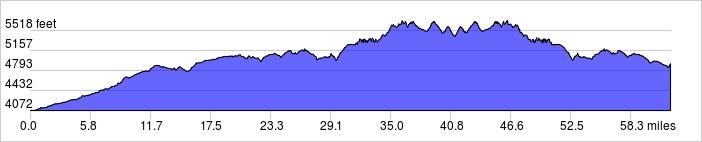 Elevation Profile: +4835 ft / -4000 ft