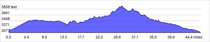 Elevation Profile: +1660 ft / -1745 ft