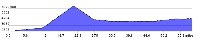 Glacier National Park, Day 2 Elevation Profile