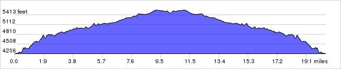 Cameron Lake Elevation Profile