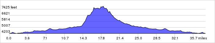 Glacier National Park, Day 4 Elevation Profile