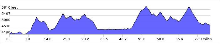 Glacier National Park, Day 5 Elevation Profile