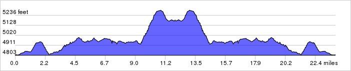 Glacier National Park, Day 6 Elevation Profile
