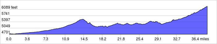 Elevation Profile: +2710 ft / -1170 ft