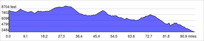 Elevation Profile: +8300 ft / -13100 ft