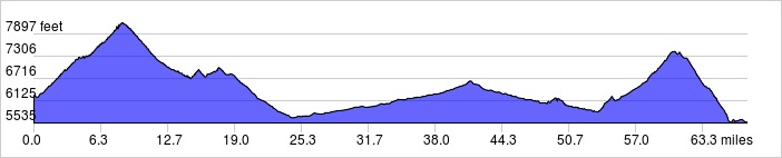 Elevation Profile: +5885 ft / -6595 ft