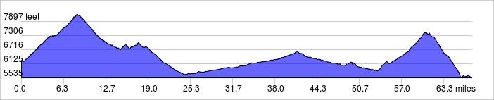 Elevation Profile: +5885 ft / -6595 ft