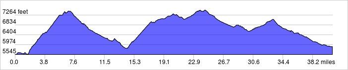 Elevation Profile: +4920 ft / -4580 ft