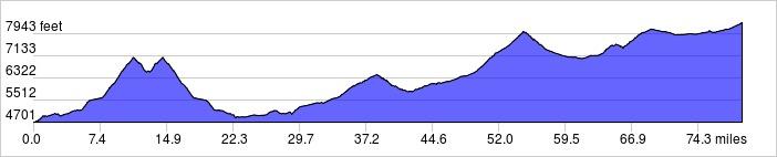 Elevation Profile: +8930 ft / -5275 ft