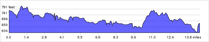 Texas Hill Country, Day 5 Elevation Profile