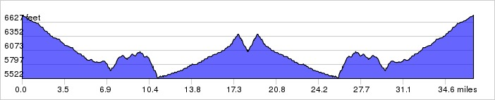Day 3 Elevation Graph