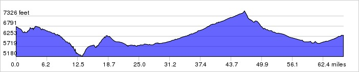 Day 4 Elevation Graph