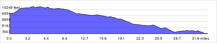 Day 6 Elevation Graph