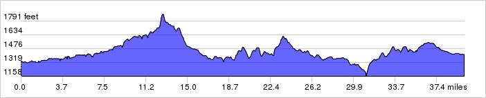 Texas Hill Country, Day 1 Elevation Profile