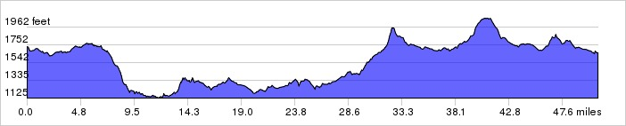 Texas Hill Country, Day 3 Elevation Profile