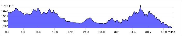 Texas Hill Country Day 4 Elevation Profile