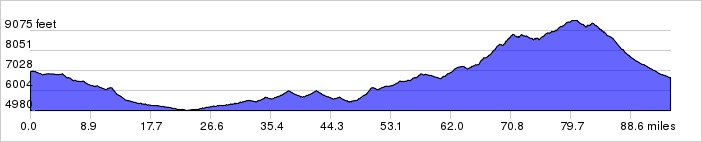 Day 2 Elevation Graph