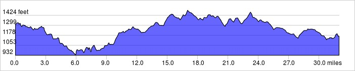 Elevation Profile: +1600 ft / -1750 ft