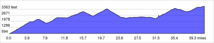 Elevation Profile: +5965 ft / -2855 ft