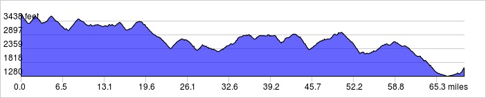 Elevation Profile: +5199 ft / -7301 ft