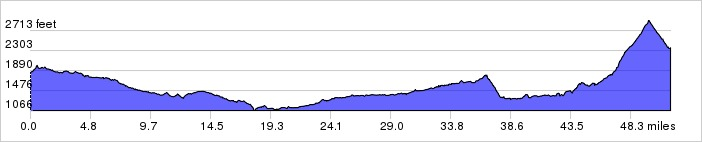 Elevation Profile: +3412 ft / -2909 ft
