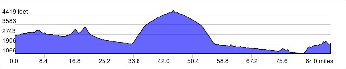 Elevation Profile: +8370 ft / -8998 ft