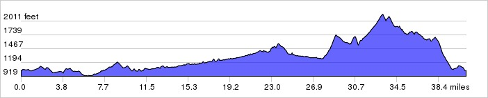 Elevation Profile: +2908 ft / -2900 ft