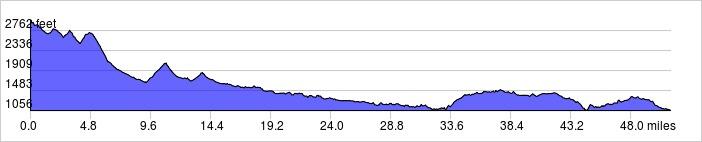 Elevation Profile: +2432 ft / -4336 ft