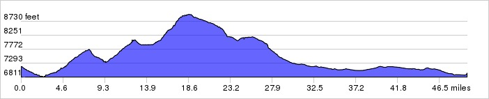 Day 1 Elevation Graph