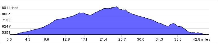 Colorado Climbing Camp, Day 1 Elevation Profile