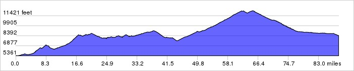 Colorado Climbing Camp, Day 2 Elevation Profile