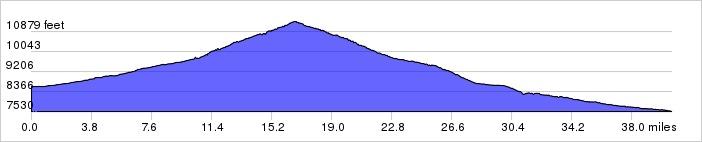 Colorado Climbing Camp, Day 3 Elevation Profile