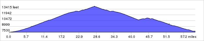 Colorado Climbing Camp, Day 4 Elevation Profile