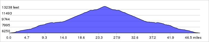 Colorado Climbing Camp, Day 5 Elevation Profile