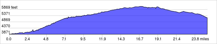 Day 1 Elevation Profile: +2700 ft / -1400 ft