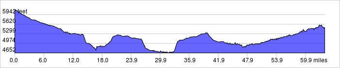 Day 6 Elevation Profile: +2600 ft / -3200 ft